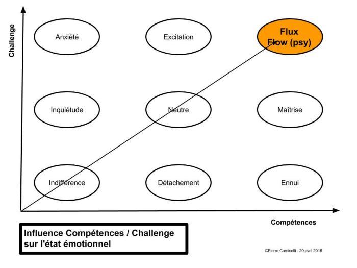Influence Compétences - Challenge sur l'état émotionnel