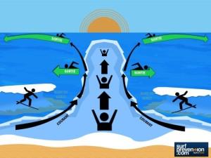 courant-baine-surf-prevention-652x489